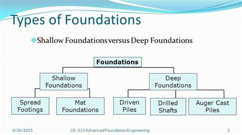 type of foundation foundations types mibhouse com