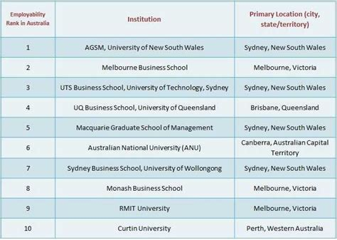 List Of Canada Mba Universities by Top Business Schools For An Mba In Australia Aftergraduation