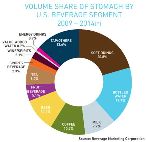 the energy drink market energy drink market best market 2017
