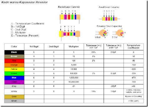 resistor cara menghitung cara nila i biography