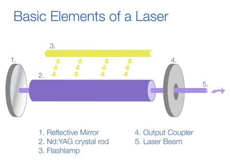 about nd yag laser technology q switched nd yag lasers