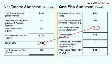 indirect flow statement excel template 8 indirect flow statement excel template