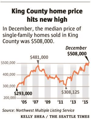 king county home prices hit new highs inventory at new