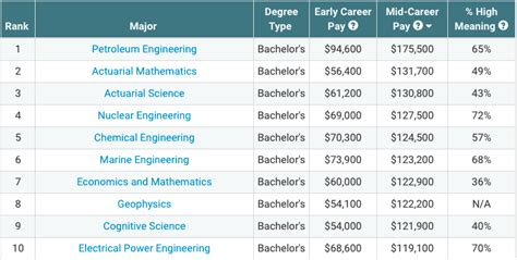 technical degrees head list of top paying majors in 2012 these are 10 of the top business majors graduating this year