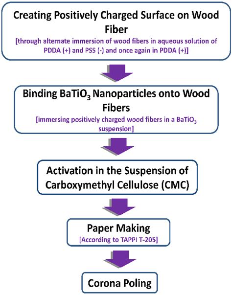 Flowchart Of Paper Process - flowchart of paper process flowchart in word