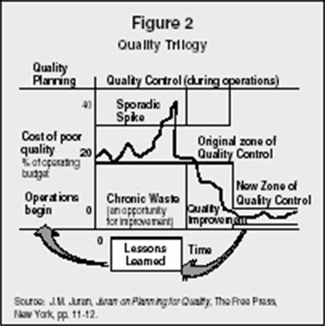 Juran S Quality Planning And Analysis For Enterprise Quality quality gurus strategy organization levels system style exles manager school