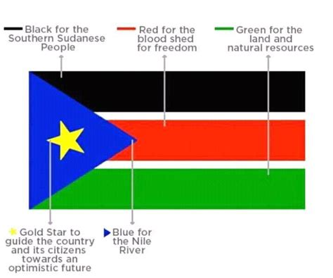south flag colors the colors of south sudan s flag no hierarchy