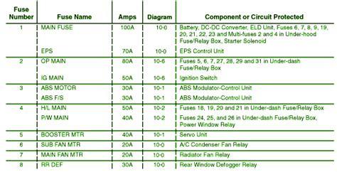 2006 honda civic hybrid fuse box diagram circuit wiring