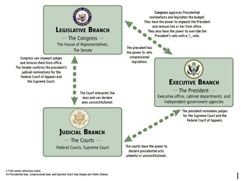 Background Check Government 5 Graphic On The Government Checks And Balances Katelyn P