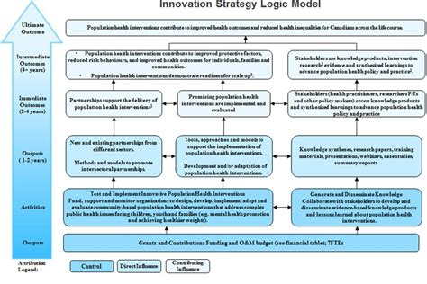 evaluation of the innovation strategy 2009 2010 to 2013