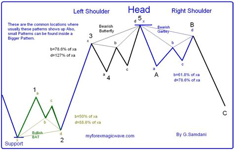 harmonic pattern trading pdf ส บสนคร บว าเลขfibo 132 8 หร อ 138 2 ถ กต องและเลขช ดน
