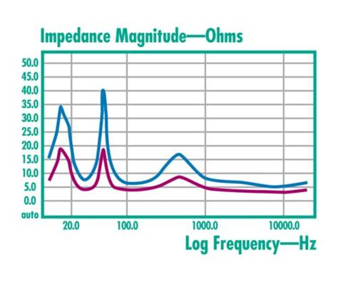 resistor frequency chart speaker impedance your lifier and you hometoys