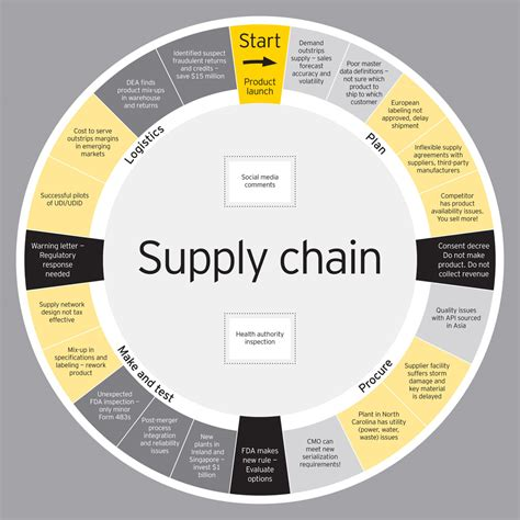 supply chain management plan template supply chain exle of supply chain management