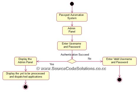 activity diagrams for passport automation system cs1403