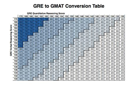 gre to gmat conversion table gre to gmat conversion table byju s free gmat prep