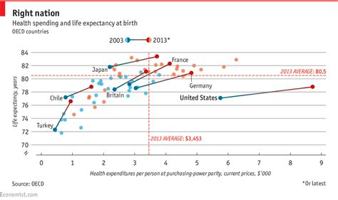 Average Gre Score For Usc Mba by America S Big Spending On Health Care Doesn T Pay