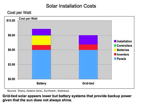 how much does it cost for how much do solar panels cost to install