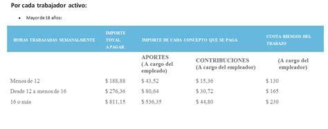 porcentaje de aportes y contribuciones 2016 contribuciones patronales porcentajes 2016 empleados de