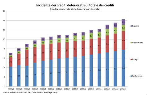 immagini banche la crisi al microscopio i crediti deteriorati frenano
