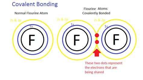 covalent bond diagram lewis theory of bonding chemistry libretexts