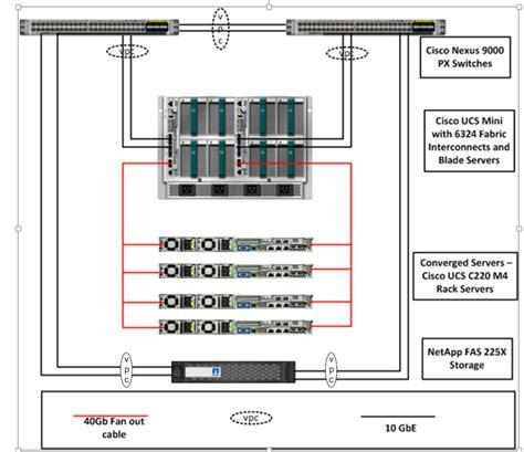 cisco ucs cabling diagram flexpod datacenter with cisco ucs mini and vmware vsphere