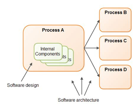 software architecture design design tc1019 fall 2016