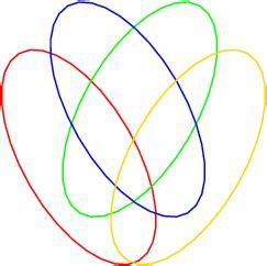4 circle venn diagram why you can t make an accurate venn diagram with 4 circles