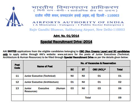 Airport Authority Of India Recruitment 2014 For Mba by Airports Authority Of India Junior Executive Vacancy