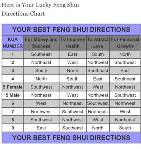 best colors for northeast facing rooms feng shui north feng shui bedroom north south east west www redglobalmx org