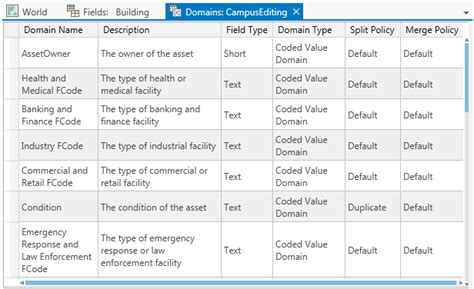 introduction  attribute domainsgeodatabases arcgis