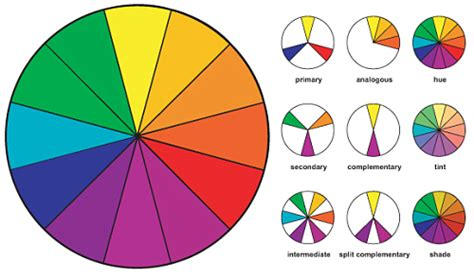 what are the intermediate colors the presurfer history of the color wheel