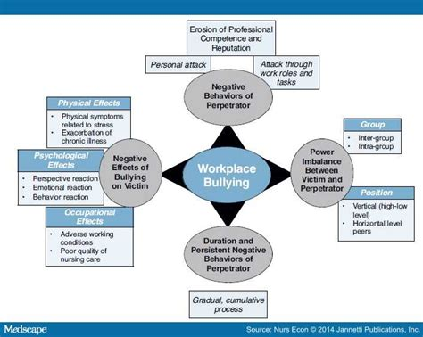 conceptual framework thesis about bullying bullying in the nursing workplace