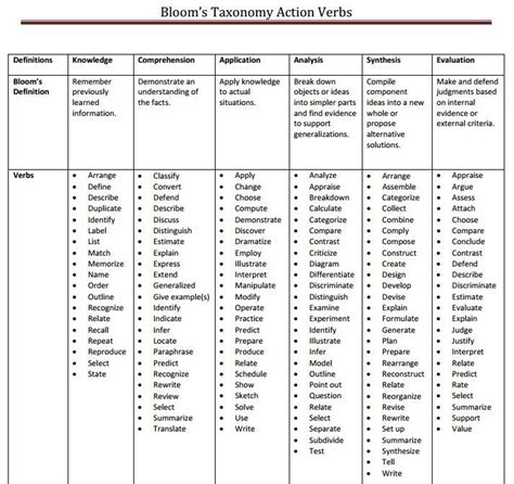 blooms taxonomy verbs education verbs report card comments and