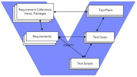 Tester Requirements by Requirement Driven Testing Using Rational Quality Manager 4 0 Library Articles Jazz