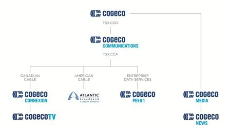 cogeco inc unveils new brand logos and names news sys