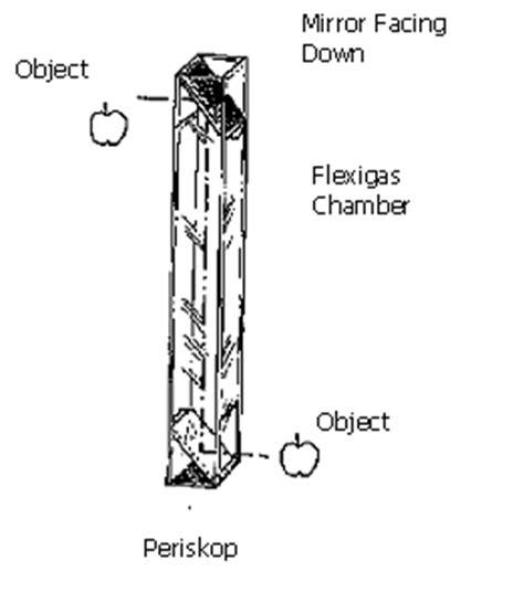 Cermin Meteran percobaan fisika asyik membuat periskop berbagi ilmu fisika
