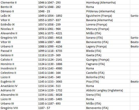 lista de nombres de santos lista de santos coment 225 rio cat 243 lico os papas da