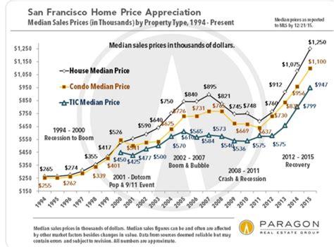dr housing bubble sf housing prices 187 dr housing bubble blog