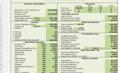 Investment Property Analysis Spreadsheet by Healthywealthywiseproject An Investment In Knowledge