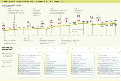 tabla de iva 2016 colombia newhairstylesformen2014com tabla productos y servicios iva 2016 colombia papa carne