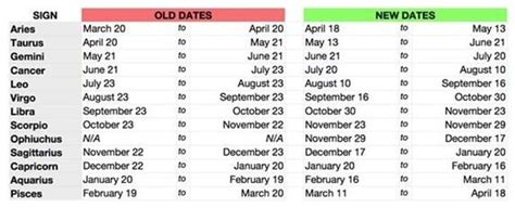 new year dates for the next zodiac cycle don t blame nasa for changing the zodiac mnn
