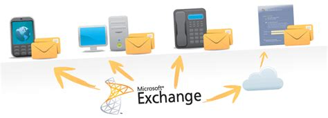 email exchange why i moved from gmail to microsoft exchange pc wrangler