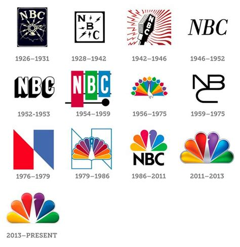 design logo history logo evolution the growth of corporate logos