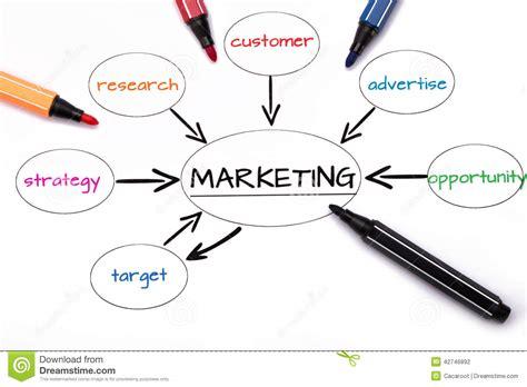 brainstorming diagram marketing strategy stock photo image 42746892
