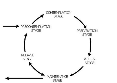 stages of change diagram getting ready for change periscope series ekaterina