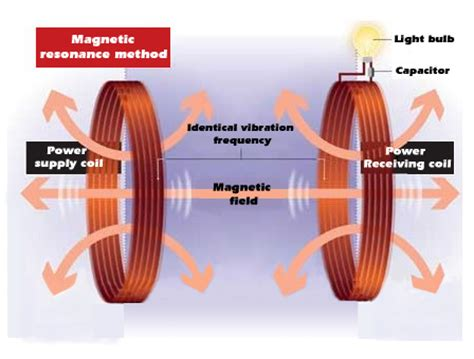 magnetic induction wireless power wireless power transmission a preliminary probe into wpt related patents and standards of china