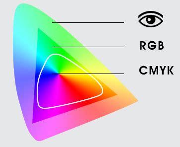 rgb color space color management 101 color spaces alder technology