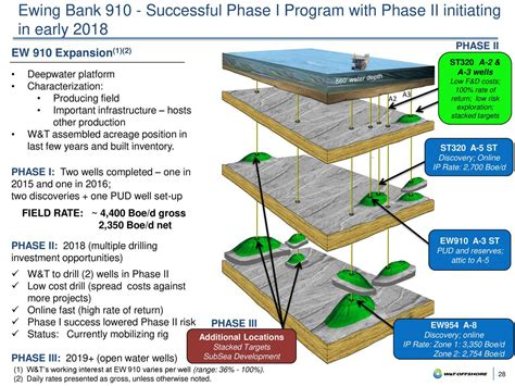 program symposium t membrane material platforms and w t offshore wti presents at 30th annual roth conference