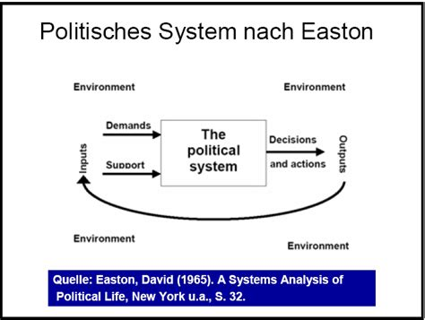 David Easton System Theory Diagram systems theory in political science