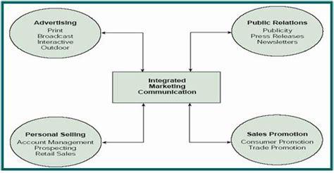 marketing plan definition bepatient221017 com promotional plan definition marketing dictionary mba